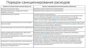 Порядок и учет санкционирования расходов