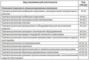 ОКВЭД для розничной торговли строительными материалами, инвентарем (так наз. строительный ОКВЭД)