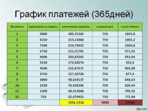 График платежей