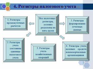 Понятие и формирование регистров по налогу на прибыль