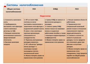 Совмещение ЕНВД и ОСНО. Нюансы для ИП и ООО