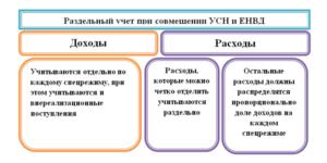 Как вести раздельный учет при совмещении УСН и ЕНВД