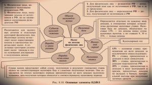 Особенности оплаты НДФЛ для нерезидента