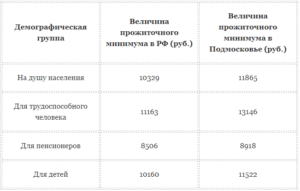 Прожиточный минимум в Московской области