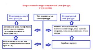 Отличия между счетом и счетом-фактурой