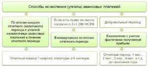 Авансовые платежи по ЕСХН: считаем правильно