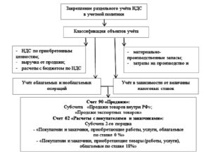Ведение раздельного учета НДС