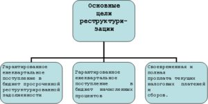 Что такое реструктуризация задолженности и каковы ее виды