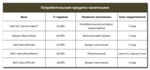Особенности оплаты кредита за сотрудника