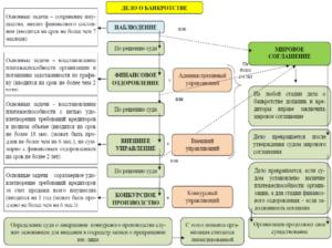 Процедура банкротства сельскохозяйственных организаций