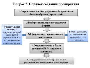 Причины и порядок создания совместного предприятия