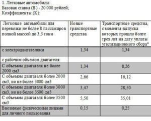 Как расcчитать сумму утилизационного сбора