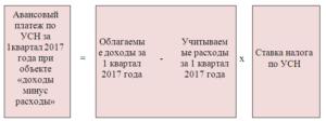 Авансовые платежи по УСН для ИП