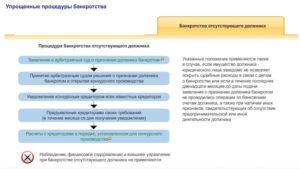 Процедура банкротства некоммерческой организации