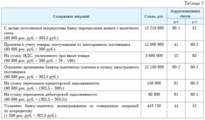 Особенности учета аккредитива в бухгалтерском учете
