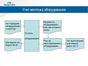 Учет оборудования к установке