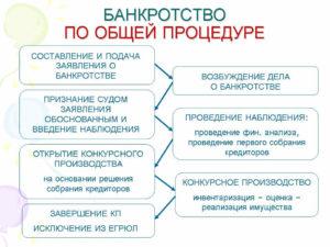Особенности замены кредитора в деле о банкротстве