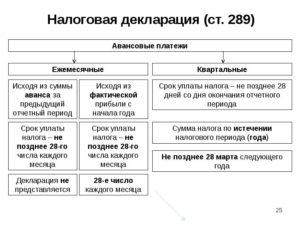 Земельный налог при УСН: порядок уплаты, сроки, примеры