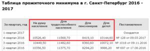 Прожиточный минимум в Санкт-Петербурге