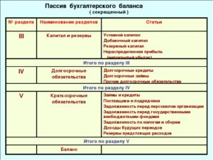 Определение пассива в бухгалтерском балансе