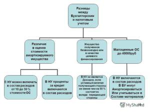 Отличия бухгалтерского учета от налогового