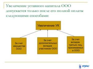 Уставной капитал ООО