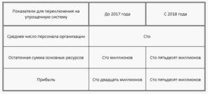 Основные изменения в УСН в 2017 году