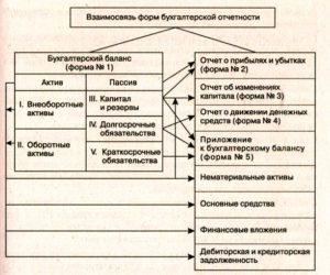 Особенности взаимоувязки показателей бухгалтерской отчетности