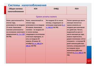 Особенности совмещения УСН и патентной системы