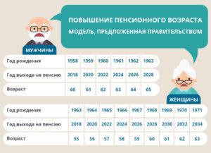Какую схему предложило правительство для повышения пенсионного возраста после 2018 года