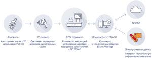 Как предпринимателю подключиться к системе ЕГАИС