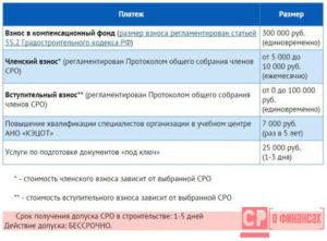 Как осуществляется учет взносов в СРО