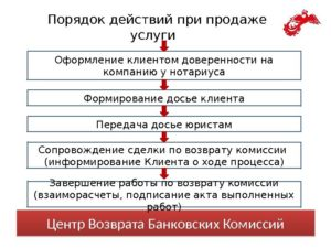 Порядок действий при обратной реализации товара поставщику