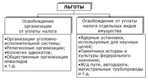 Особенности доначисления налогов организации