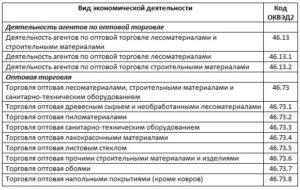 ОКВЭД для оптовой торговли строительными материалами