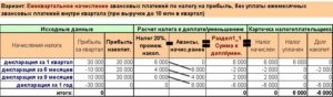 Авансовые платежи по налогу на прибыль. Пример расчета