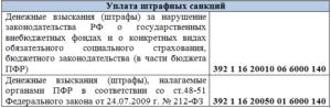 КБК для уплаты денежных взысканий (штрафов)