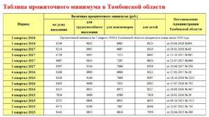 Прожиточный минимум в Тамбовской области