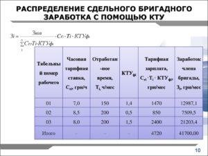 Расчёт коэффициента трудового участия