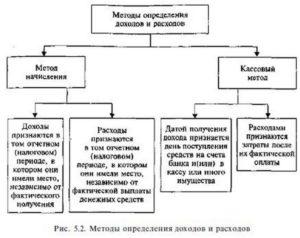 Кассовый метод учета доходов и расходов. Примеры