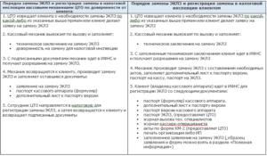 Замена ЭКЛЗ. Порядок действий и список документов