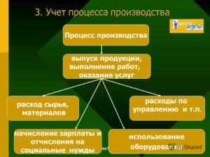 Особенности учета процесса производства