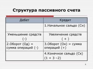 Состав и функции пассивных счетов