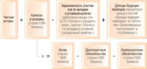 Как производится расчет чистых активов