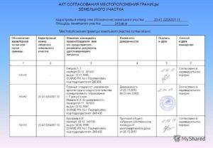 Акт согласования границ земельного участка
