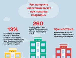 Как ИП получить налоговый вычет при покупке квартиры