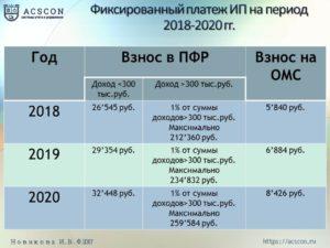 Страховые взносы ИП