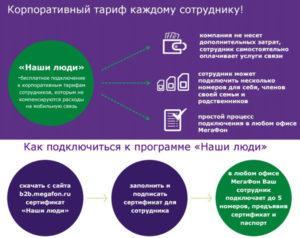Как оформляется компенсация сотруднику мобильной связи