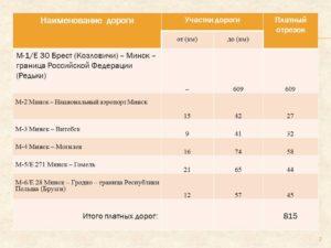 Особенности оплаты дорожных сборов