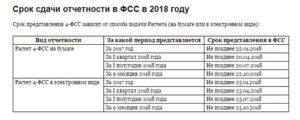 Сроки уплаты НДС и порядок сдачи отчетности